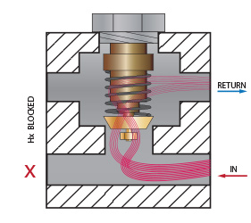 blocked exchanger