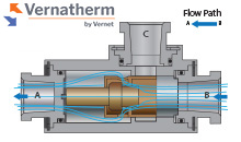 thermal control valves